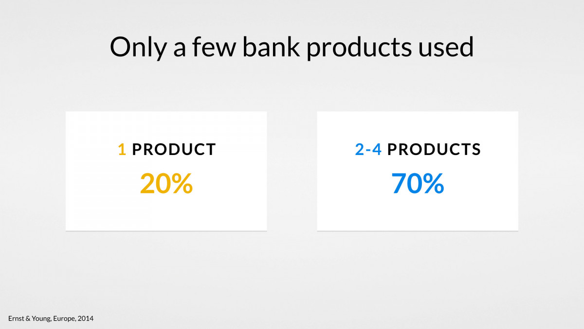 customers-banking-products-use-uxda