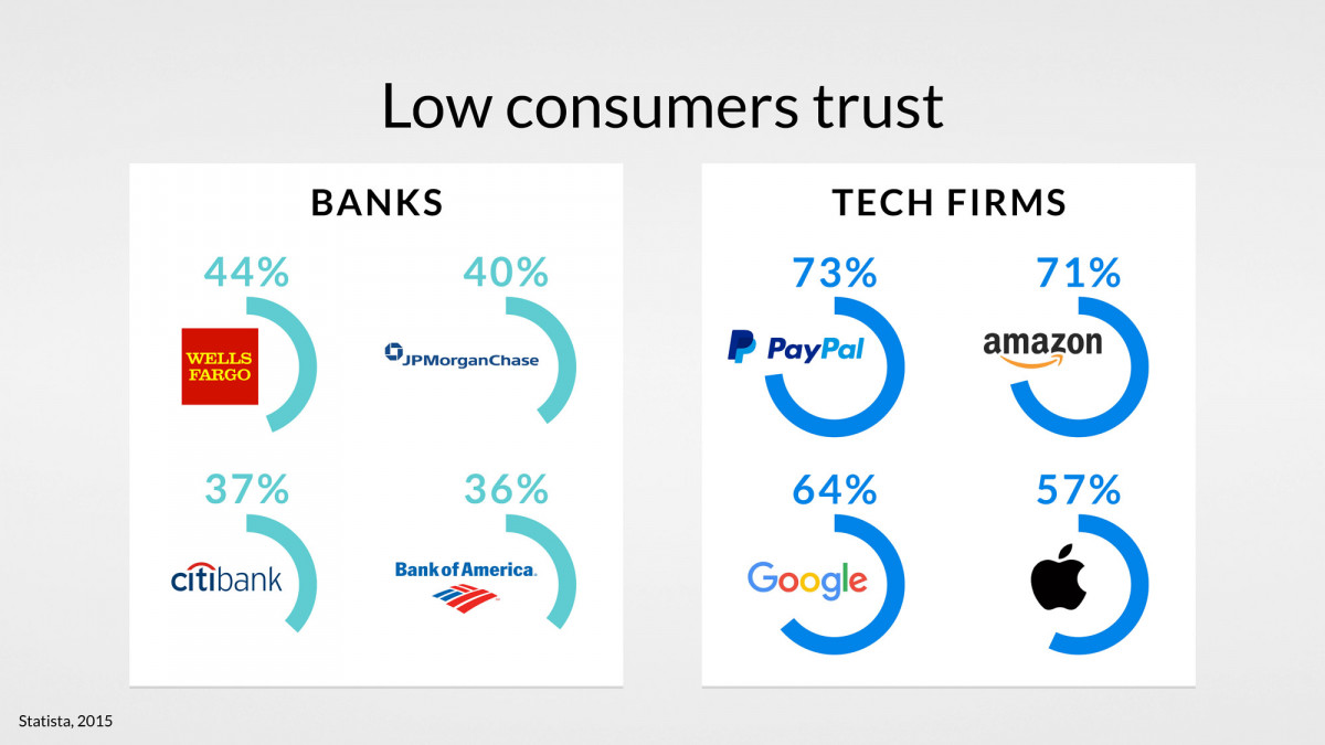 low-costumers-trust-finances