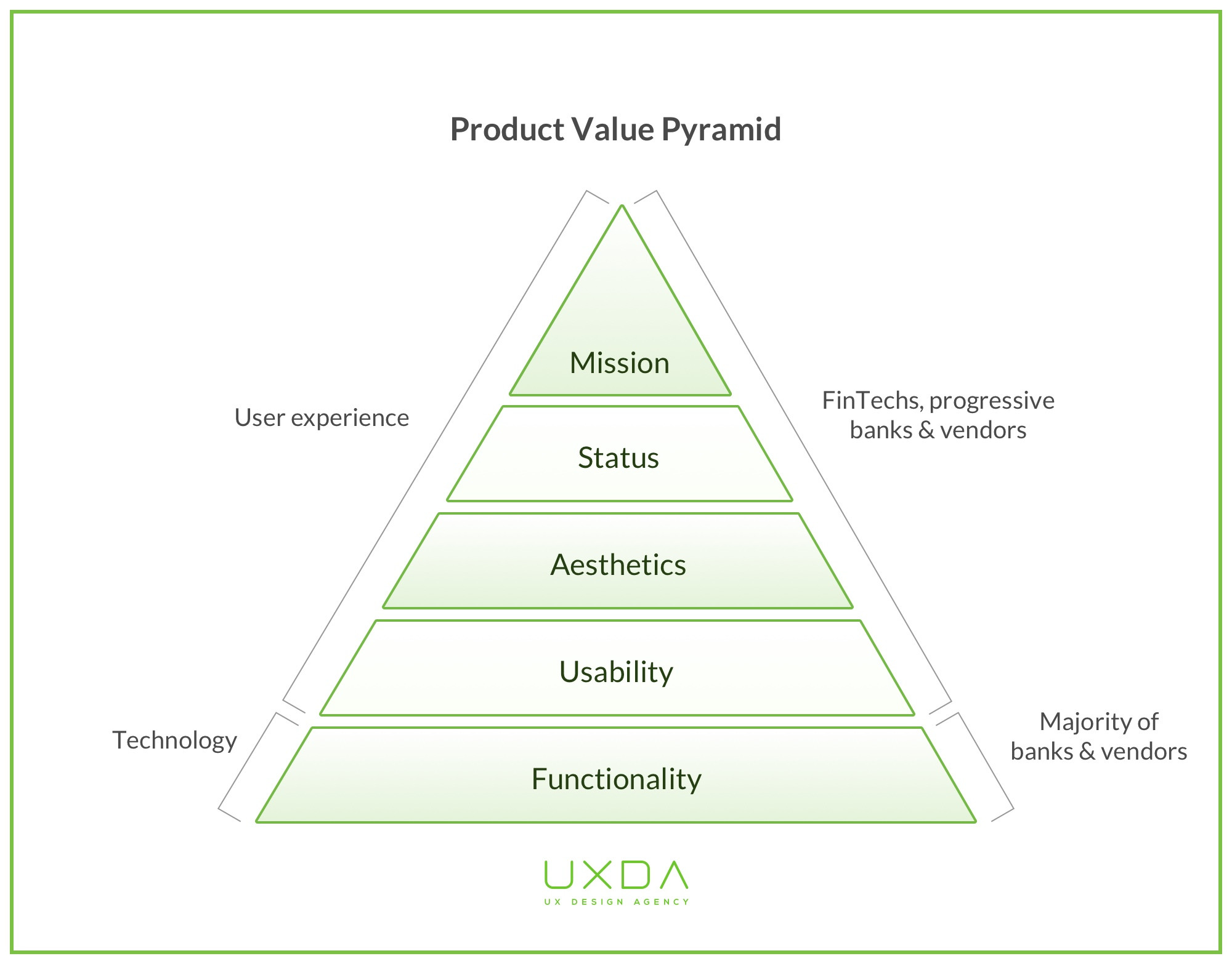 ux-financial-design-product-value-pyramid