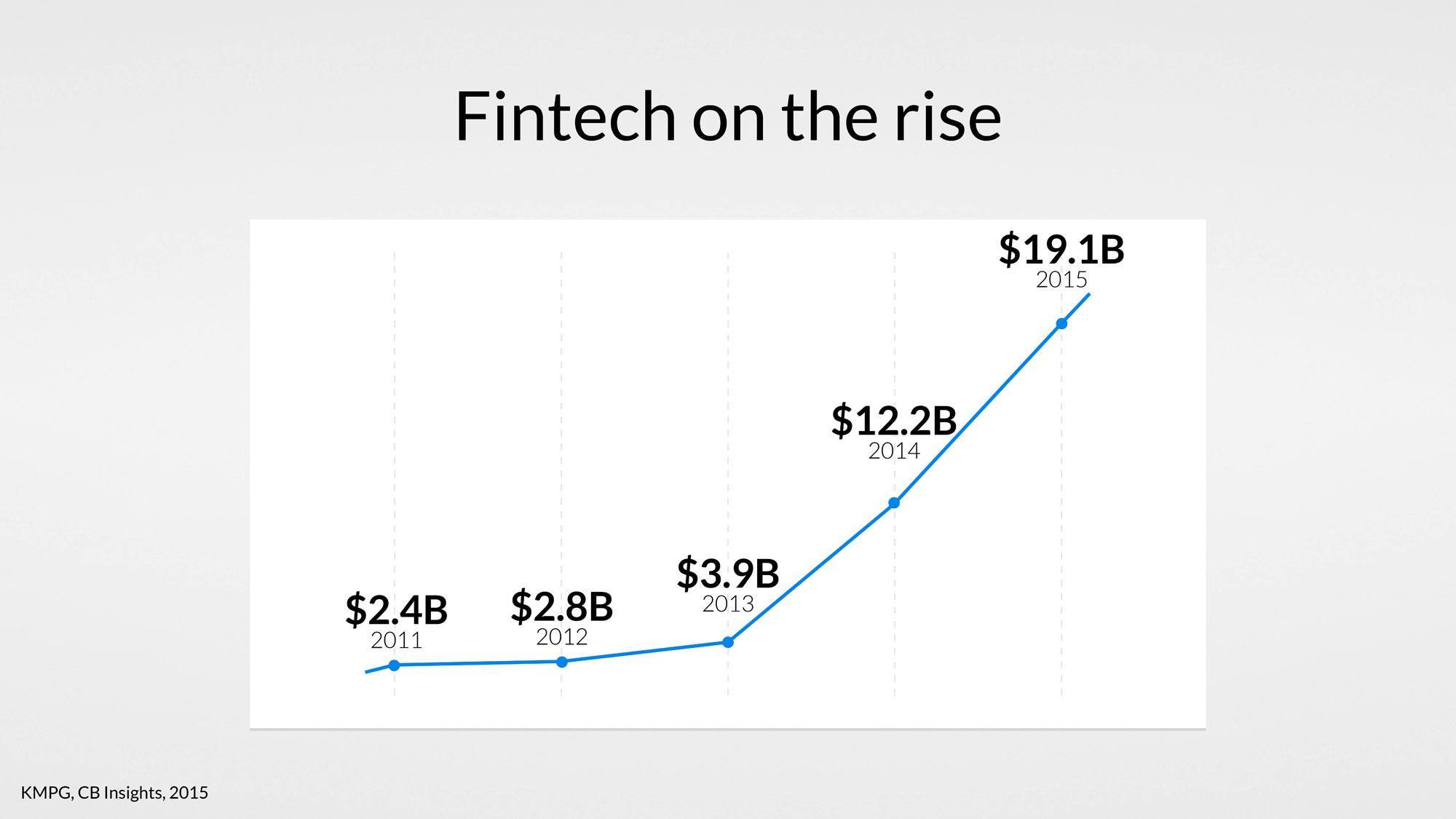 fintech-rise-banking-uxda