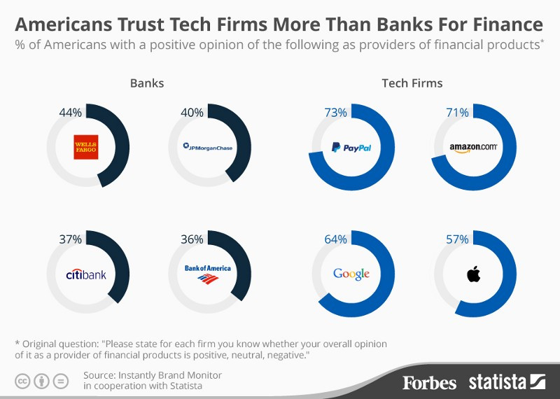 fintech-banking-trust-americans-financial-uxda