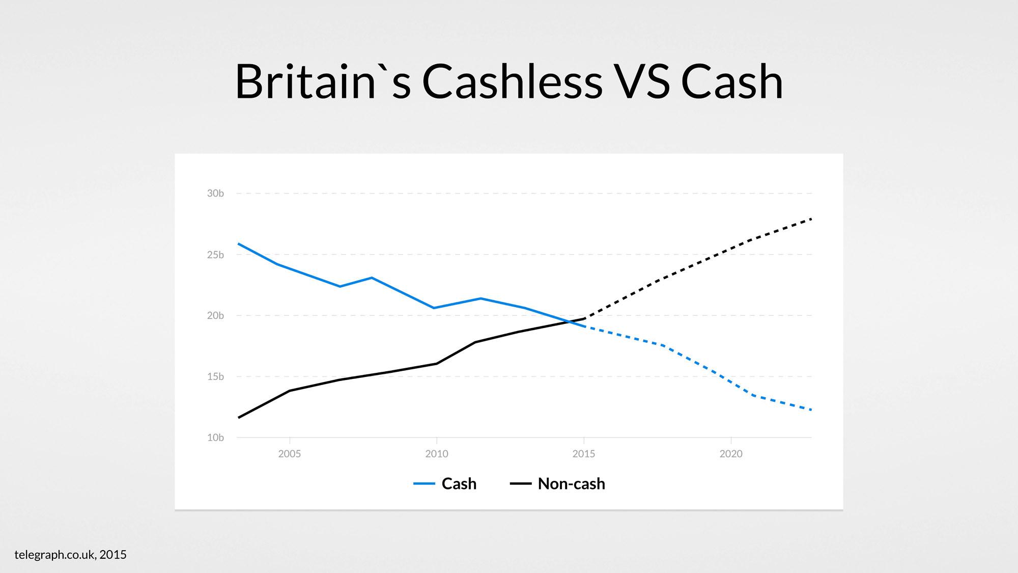 customers-cashless-vs-cash-usage-britain-finances
