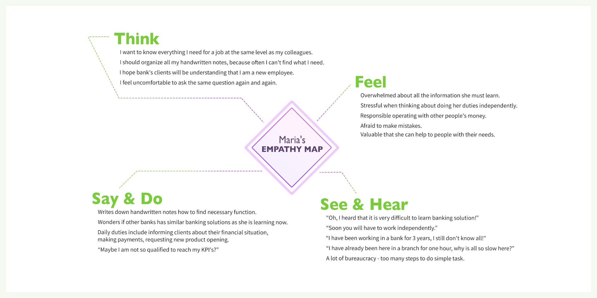 ux-design-core-banking-case-study-empathy-map