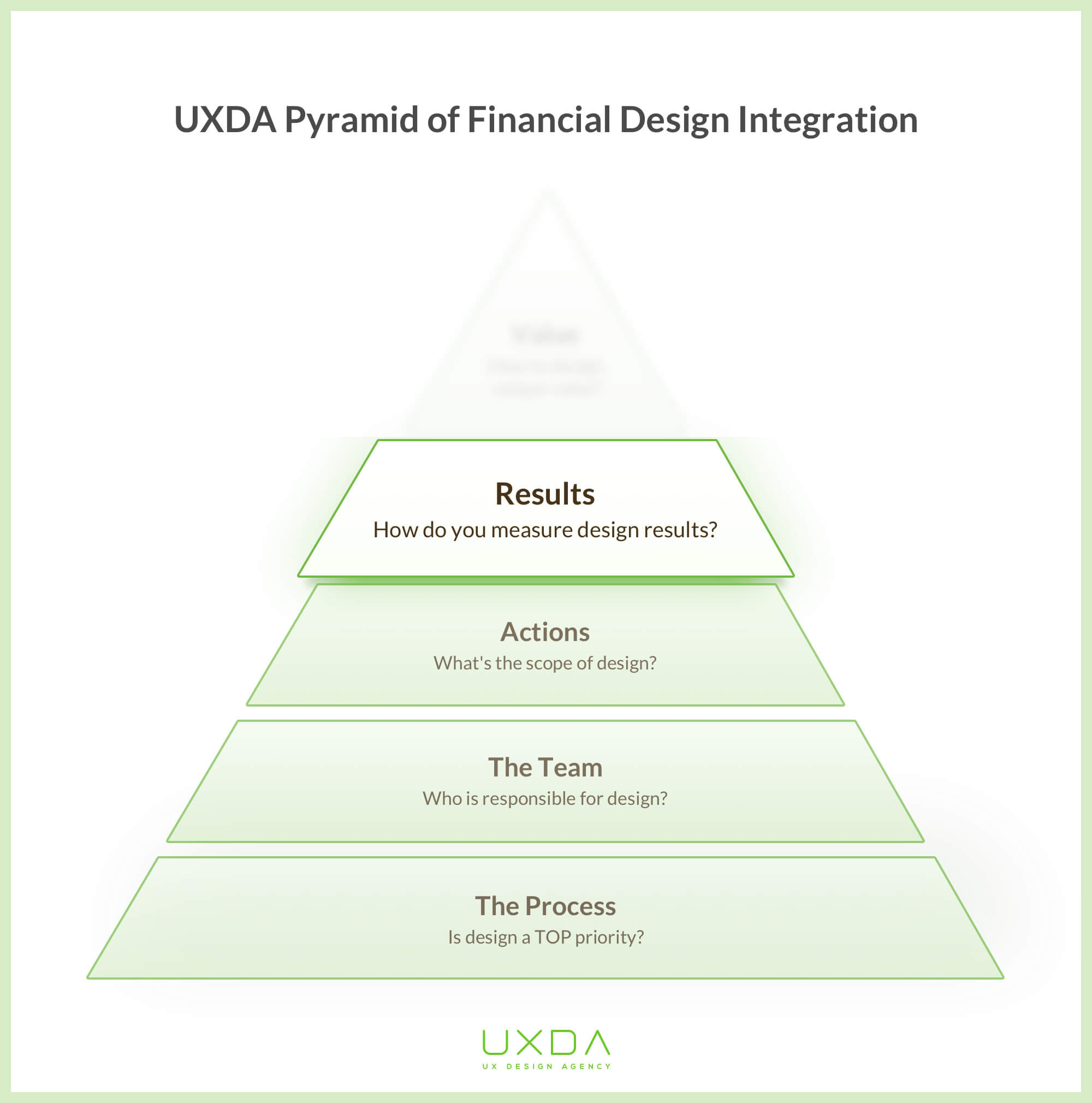 financial-product-design-pyramid-results