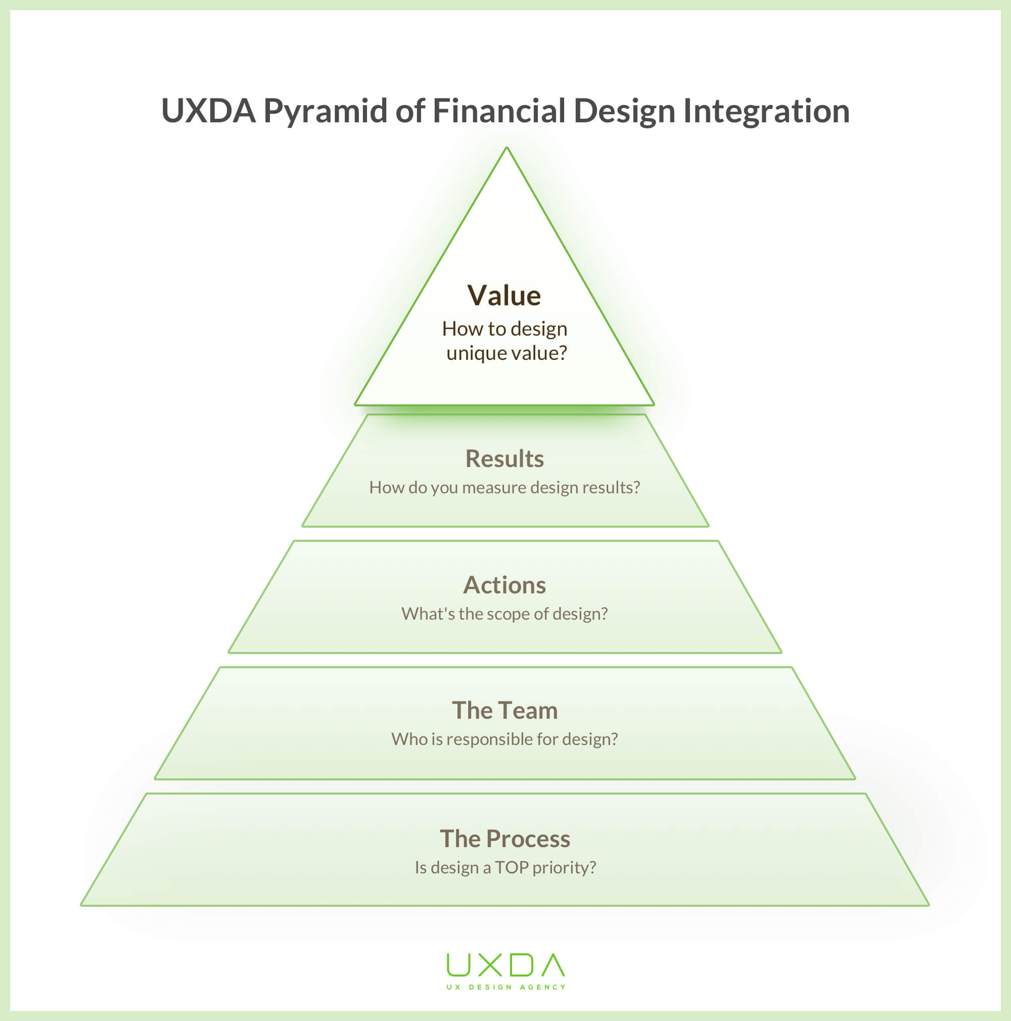 financial-product-design-pyramid-value