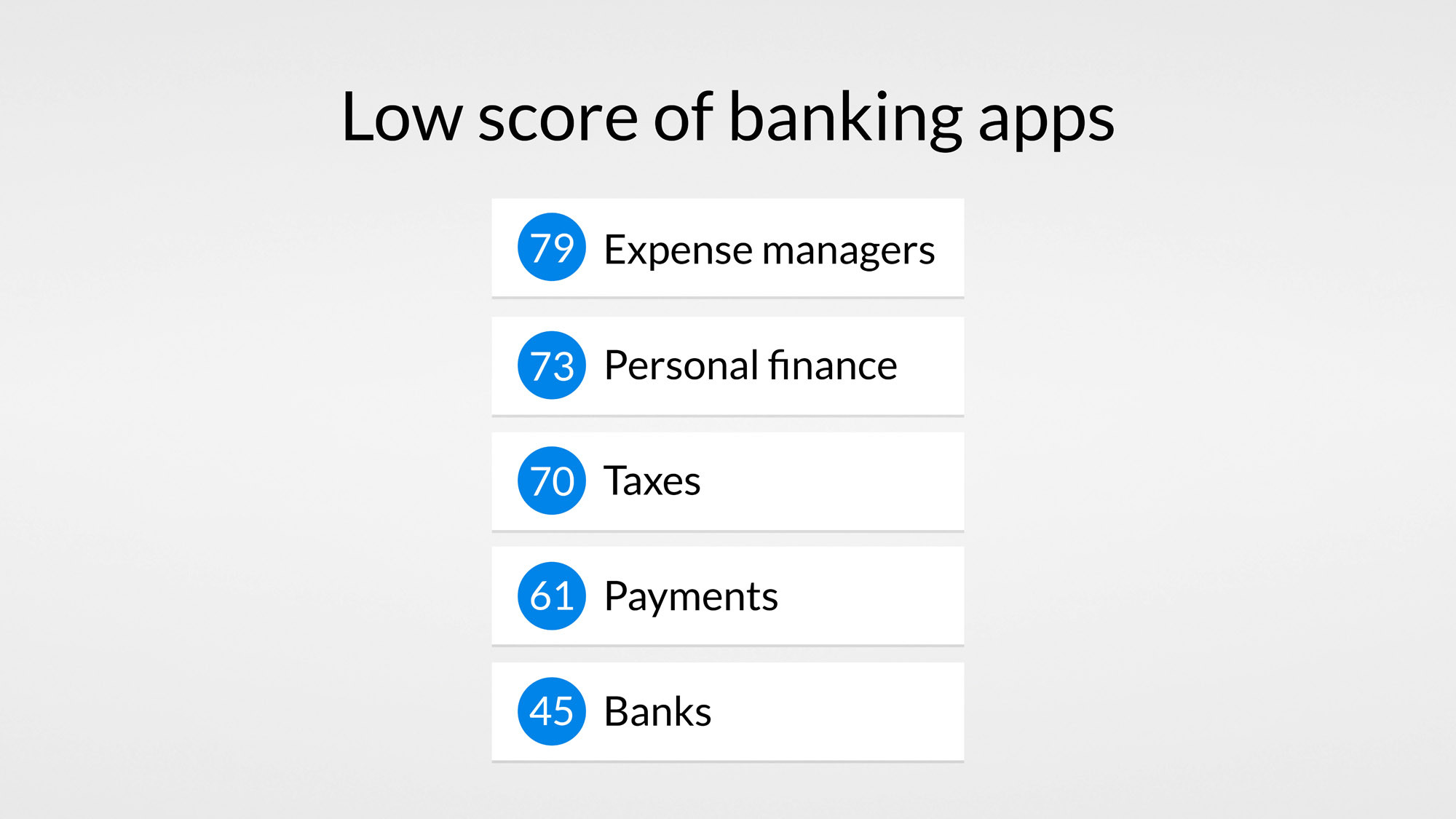 low-score-banking-apps-financial