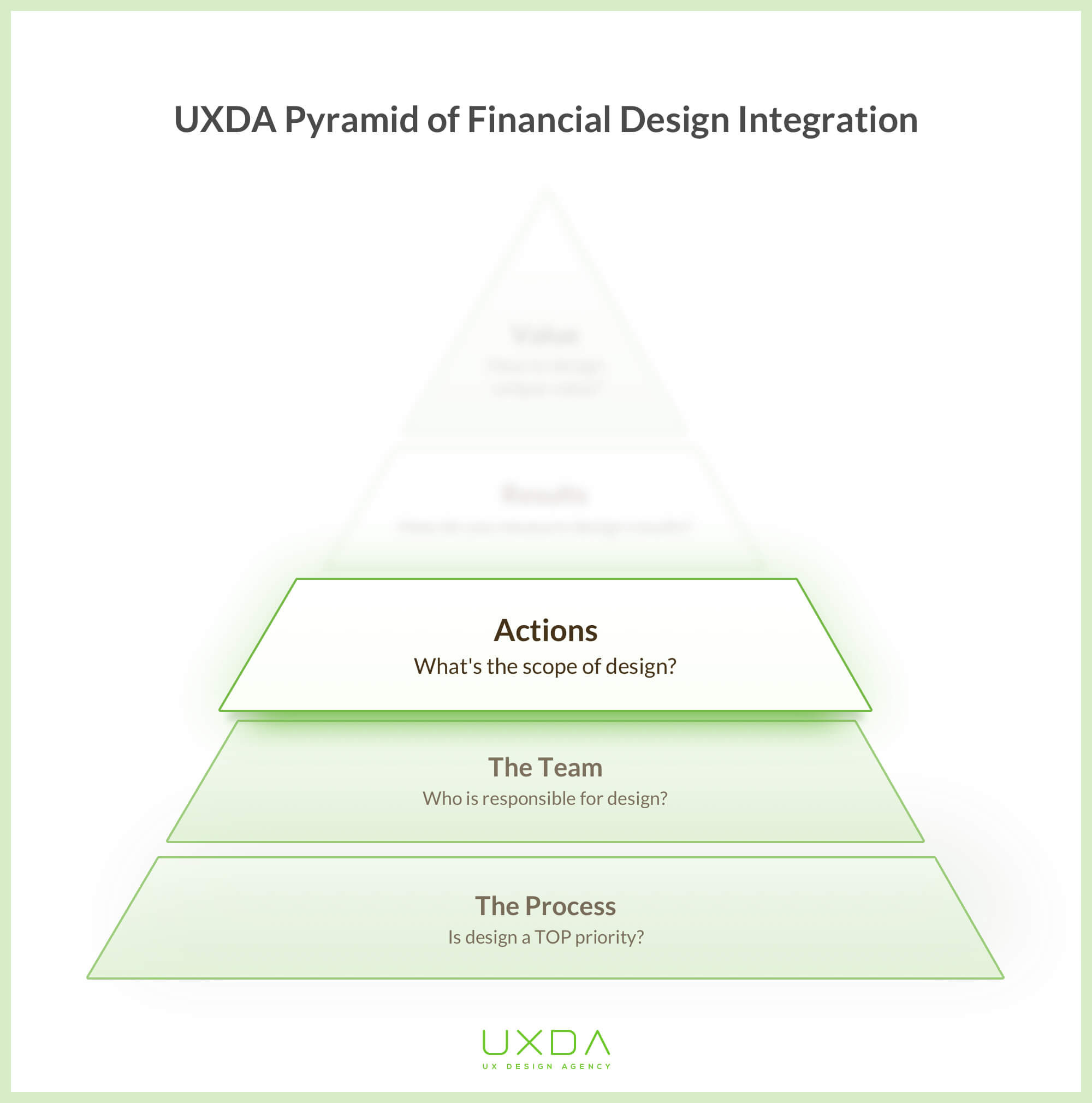 financial-product-design-pyramid-actions