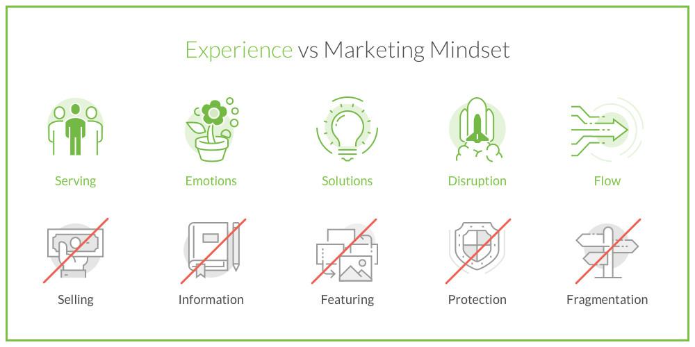 customer-experience-banking-mindset-change