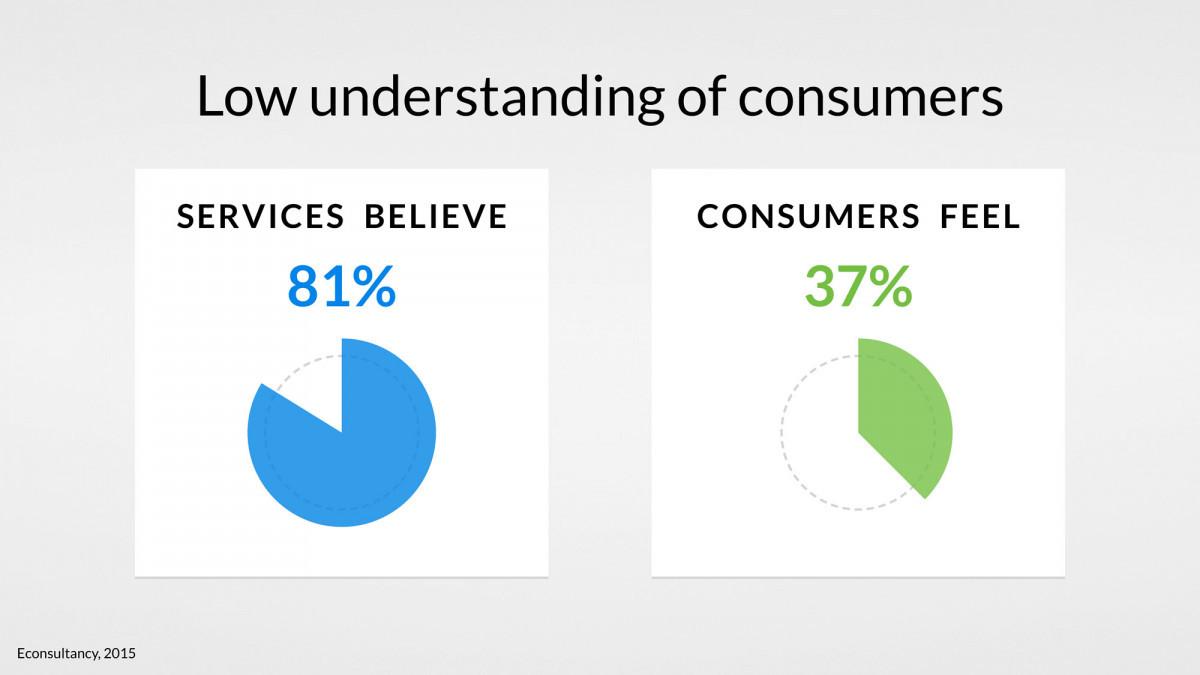 understanding-customers-banking-uxda