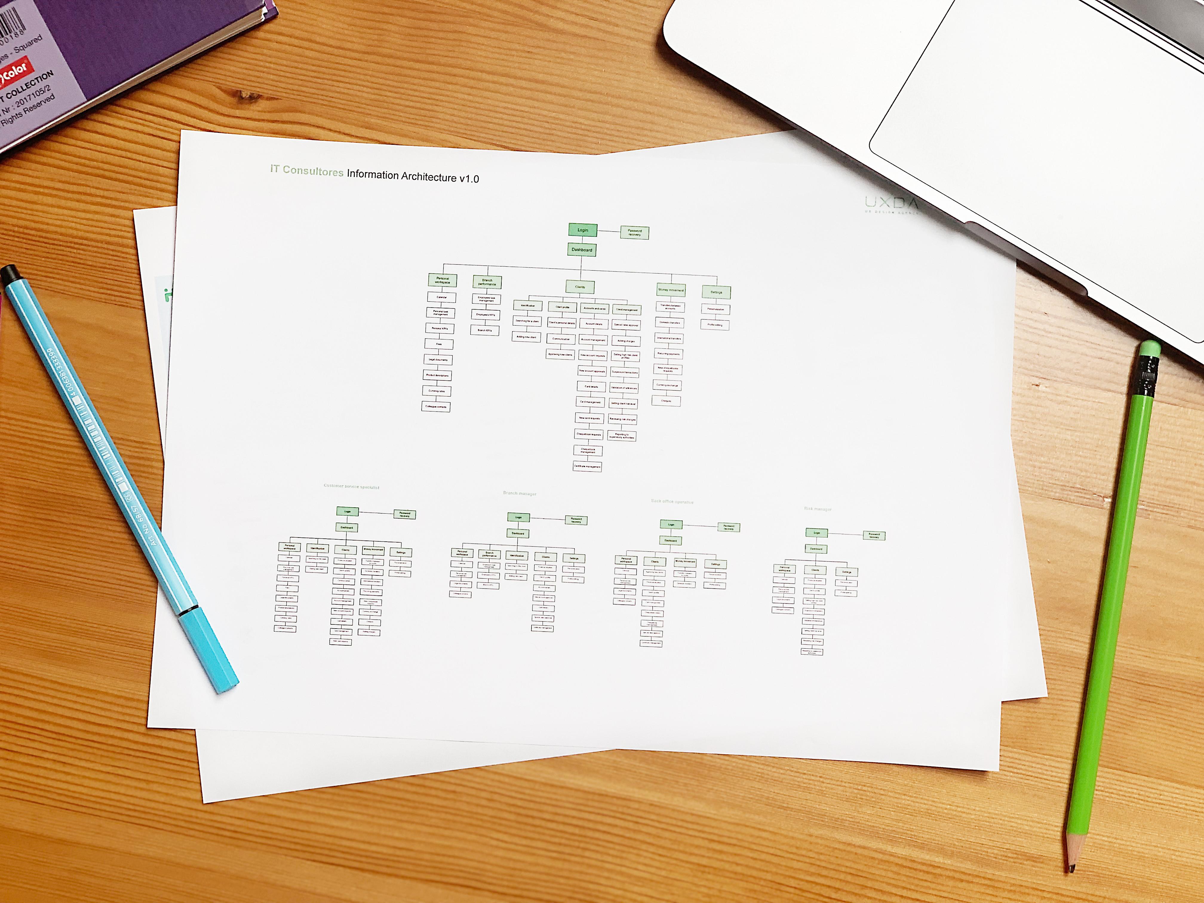 ux-design-core-banking-case-study-information-architecture