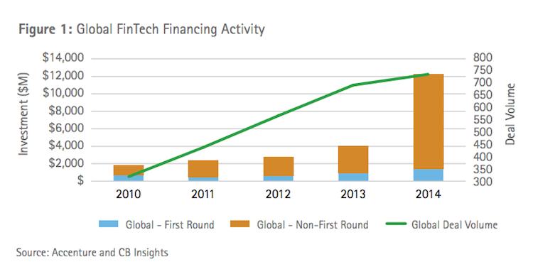 fintech-financing-activity-uxda