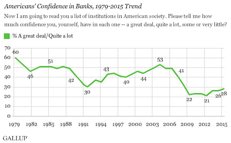 bank-confidence-american-uxda
