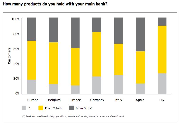banking-products-customer-use-uxda