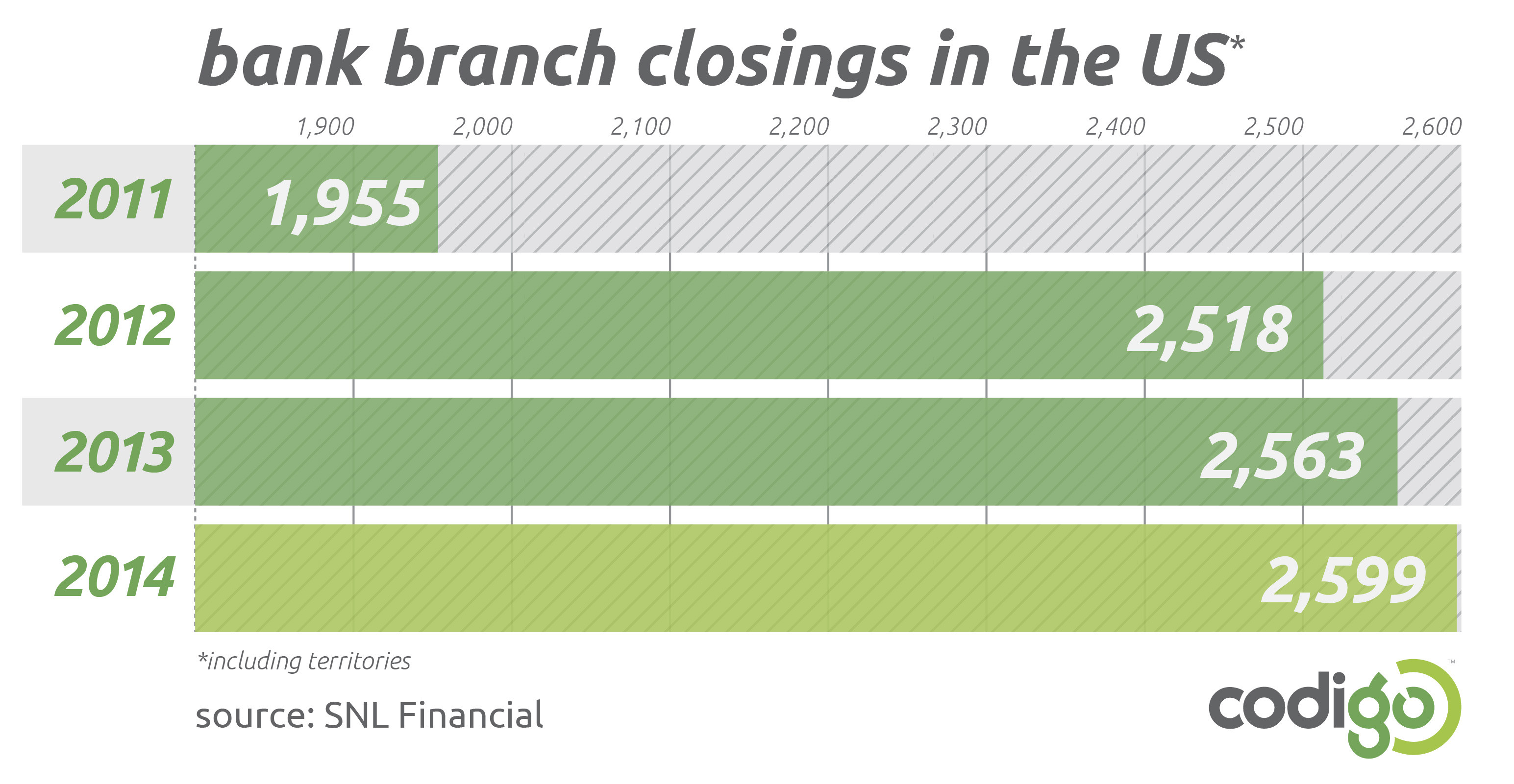 banks-branch-closing-us-america